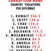 Parking Tickets Illuminate International Corruption!