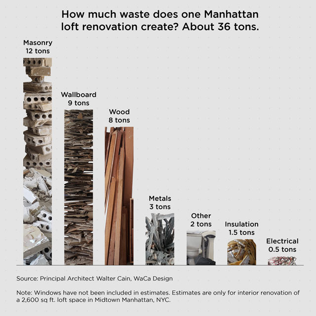 See How Much Waste Is Created By A NYC Loft Renovation