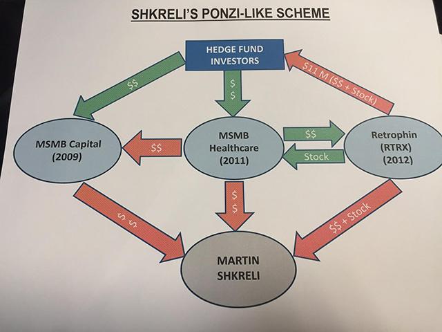 Feds Martin Shkreli Was Running Million Dollar Ponzi