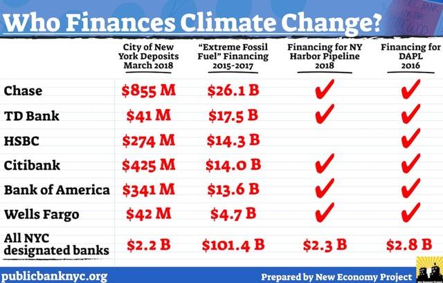 As De Blasio Touts Climate Change Divestment, NYC's
